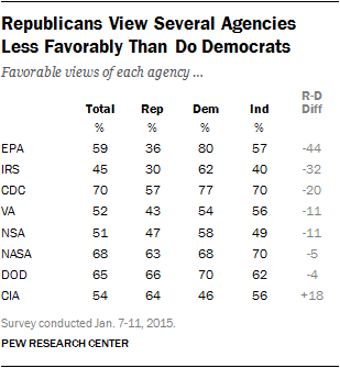 Republicans View Several Agencies Less Favorably Than Do Democrats