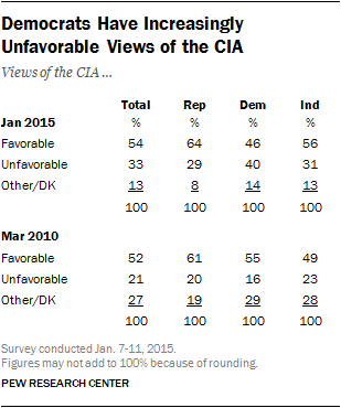 Democrats Have Increasingly Unfavorable Views of the CIA