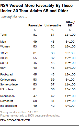 NSA Viewed More Favorably By Those Under 30 Than Adults 65 and Older