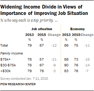 Widening Income Divide in Views of Importance of Improving Job Situation