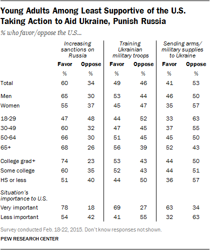 Young Adults Among Least Supportive of the U.S. Taking Action to Aid Ukraine, Punish Russia