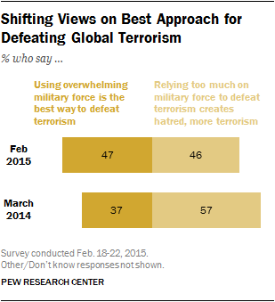 Shifting Views on Best Approach for Defeating Global Terrorism