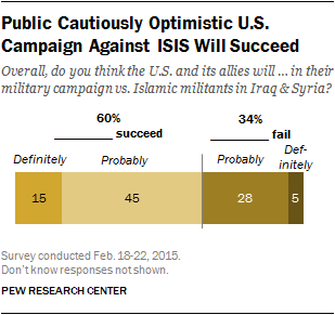 Public Cautiously Optimistic U.S. Campaign Against ISIS Will Succeed