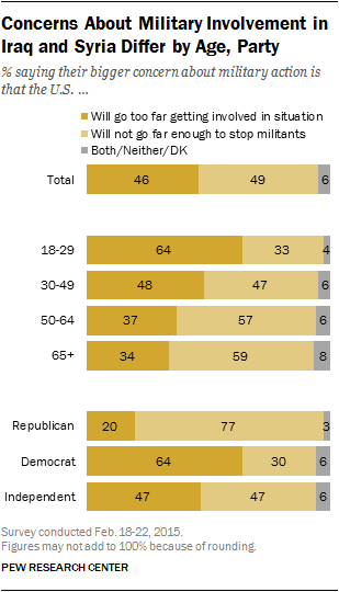 Concerns About Military Involvement in Iraq and Syria Differ by Age, Party