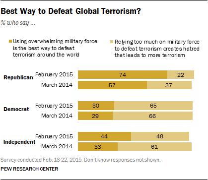 Best Way to Defeat Global Terrorism?