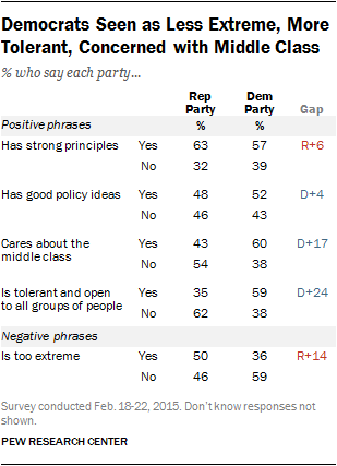 Democrats Seen as Less Extreme, More Tolerant, Concerned with Middle Class
