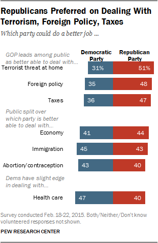 Republicans Preferred on Dealing With Terrorism, Foreign Policy, Taxes