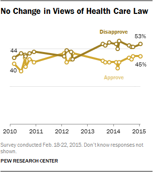No Change in Views of Health Care Law