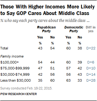 Those With Higher Incomes More Likely to Say GOP Cares About Middle Class