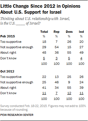 Little Change Since 2012 in Opinions About U.S. Support for Israel