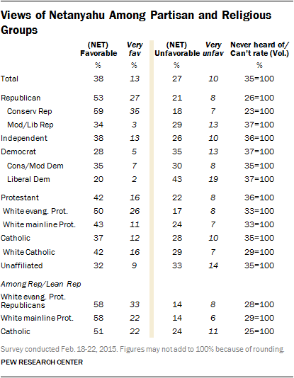 Views of Netanyahu Among Partisan and Religious Groups