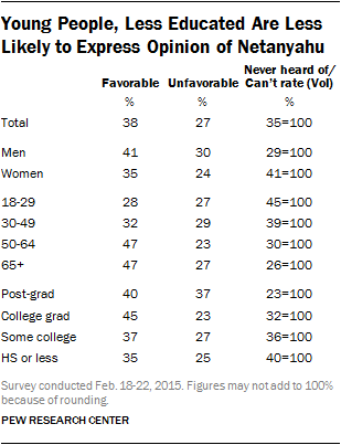 Young People, Less Educated Are Less Likely to Express Opinion of Netanyahu