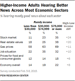 Higher-Income Adults Hearing Better News Across Most Economic Sectors