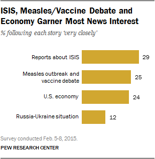 ISIS, Measles Vaccine Debate and Economy Garner Most News Interest