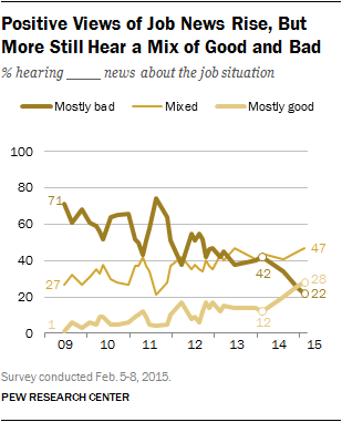 Positive Views of Job News Rise, But More Still Hear a Mix of Good and Bad