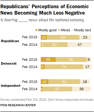Republicans' Perceptions of Economic News Becoming Much Less Negative