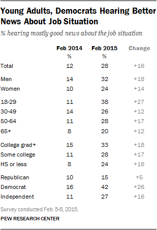 Young Adults, Democrats Hearing Better News About Job Situation