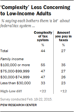 'Complexity' Less Concerning to Low-Income Adults
