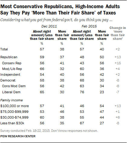 Most Conservative Republicans, High-Income Adults Say They Pay 'More Than Their Fair Share' of Taxes