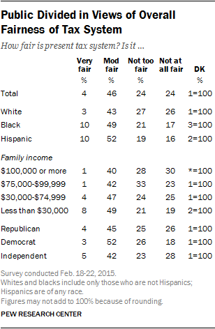 Public Divided in Views of Overall Fairness of Tax System