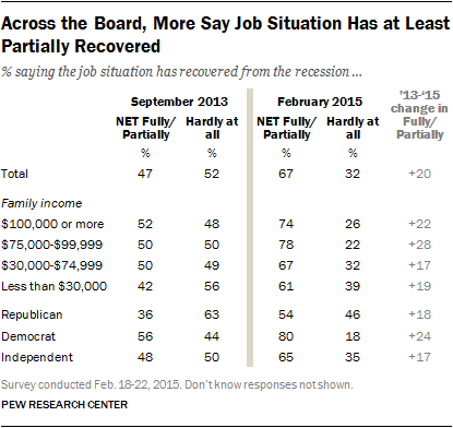 Across the Board, More Say Job Situation Has at Least Partially Recovered