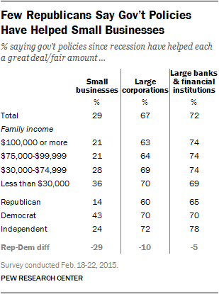 Few Republicans Say Gov't Policies Have Helped Small Businesses
