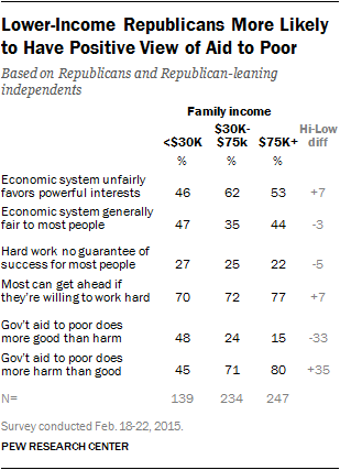 Lower Income Republicans More Likely to Have Positive View of Aid to Poor