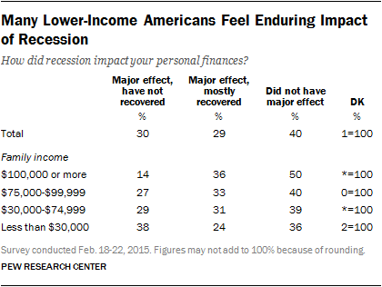 Many Lower-Income Americans Feel Enduring Impact of Recession