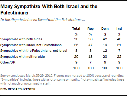 Many Sympathize With Both Israel and the Palestinians