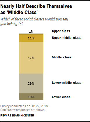 Nearly Half Describe Themselves as 'Middle Class'