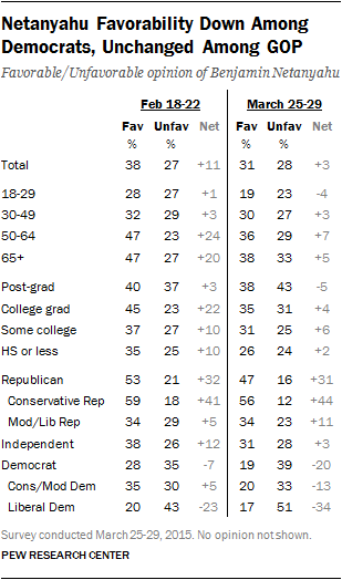 Netanyahu Favorability Down Among Democrats, Unchanged Among GOP