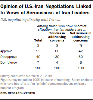 Opinion of US Iran Negotiations Linked to Views of Seriousness of Iran Leaders