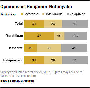 Opinions of Benjamin Netanyahu