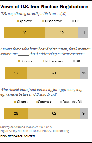 Views of US Iran Nuclear Negotiations