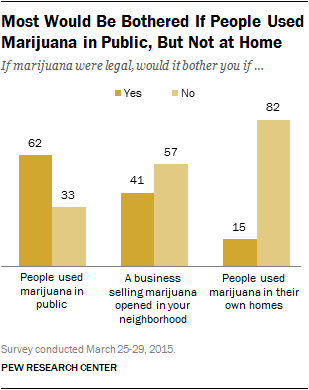 Most Would Be Bothered If People Used Marijuana in Public, But Not at Home