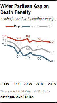 Wider Partisan Gap on Death Penalty