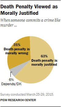 Death Penalty Viewed as Morally Justified