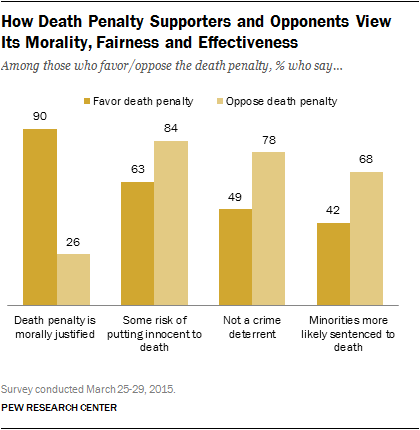 How Death Penalty Supporters and Opponents View  Its Morality, Fairness and Effectiveness