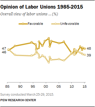 Opinion of Labor Unions 1985-2015