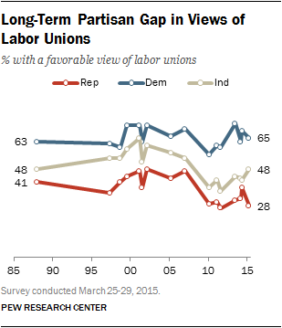 Long-Term Partisan Gap in Views of Labor Unions