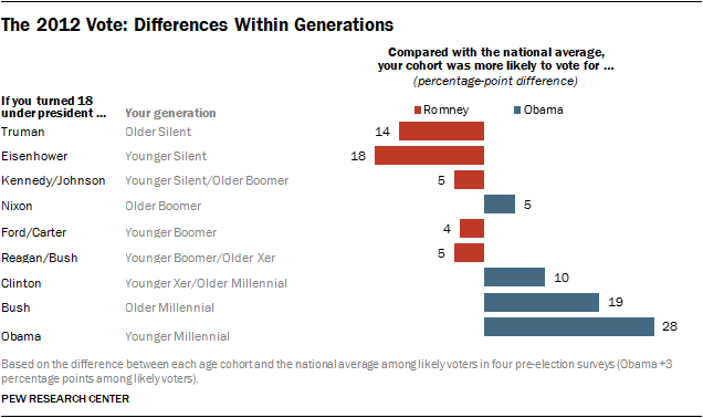 The 2012 Vote: Differences Within Generations