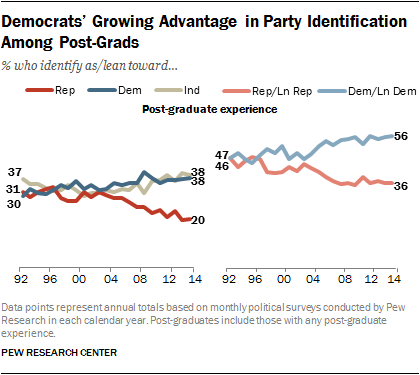 Democrats' Growing Advantage in Party Identification Among Post-Grads
