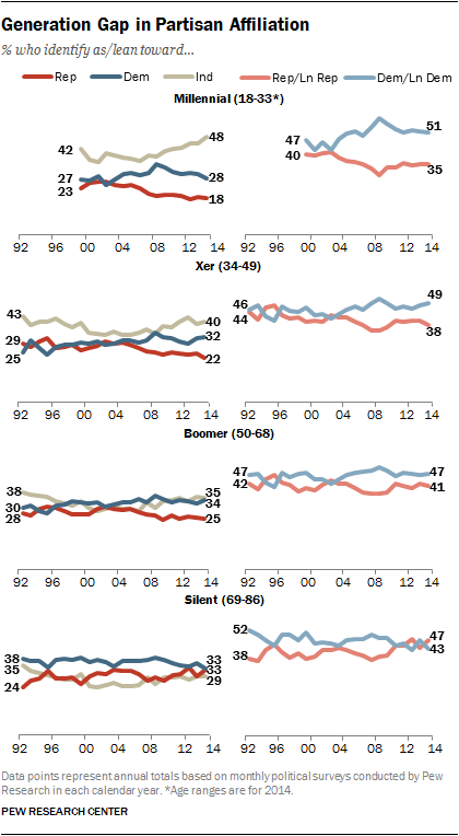 Generation Gap in Partisan Affiliation