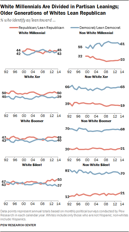White Millennials Are Divided in Partisan Leanings; Older Generations of Whites Lean Republican