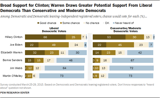 Broad Support for Clinton; Warren Draws Greater Potential Support From Liberal Democrats Than Conservative and Moderate Democrats