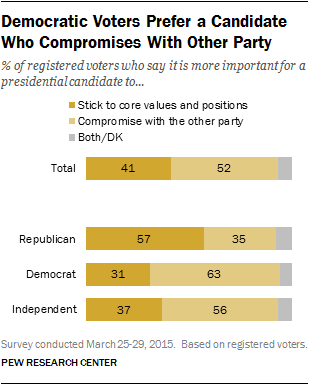 Democratic Voters Prefer a Candidate Who Compromises With Other Party