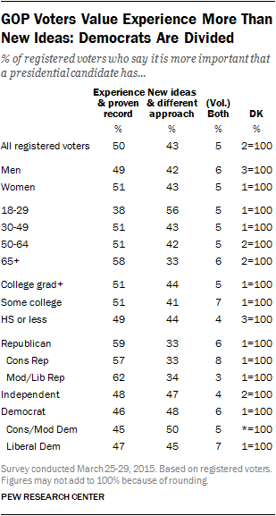 GOP Voters Value Experience More Than New Ideas, Democrats Are Divided