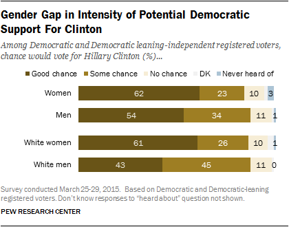 Gender Gap in Intensity of Potential Democratic Support for Clinton