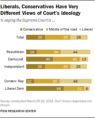 Liberals, Conservatives Have Very Different Views of Court's Ideology