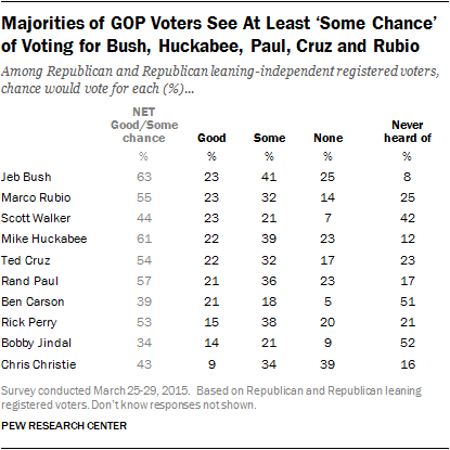 Majorities of GOP Voters See At Least 'Some Chance' of Voting for Bush, Huckabee, Paul, Cruz and Rubio